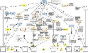 Vom Wertstrom 4.0zur IT-Zielarchitektur