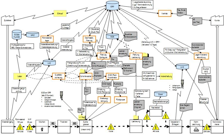 Lean Production | Wertstromanalyse 4.0 (Beispielhafte Skizze: Produktionsprozess, Informationsflüsse, IT-Systeme)