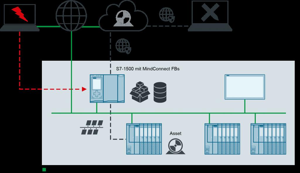 Siemens-Mindsphere als Beispiel eines Cloudkonzeptes