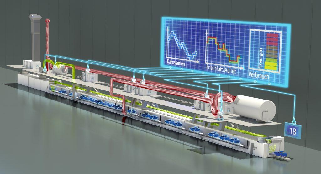Automatisierte Lackiererei - Ecosmart VEC regelt das Frisch- und Abluftvolumen des Trockners entsprechend seiner aktuellen Auslastung.