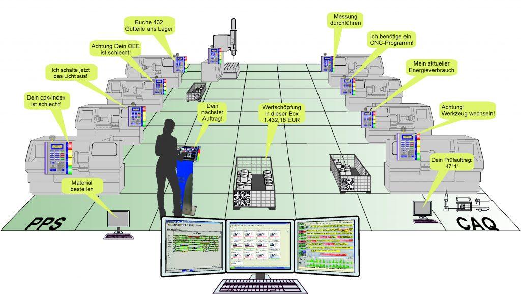 Paradigmenwechsel in der Industrie 4.0