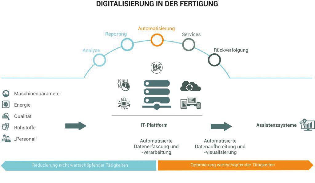 Wertschöpfung - Digitalisierung in der Fertigung