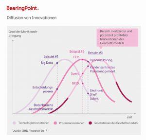 Diffusion von Innovationen, BearingPoint (Bild: BearingPoint GmbH)
