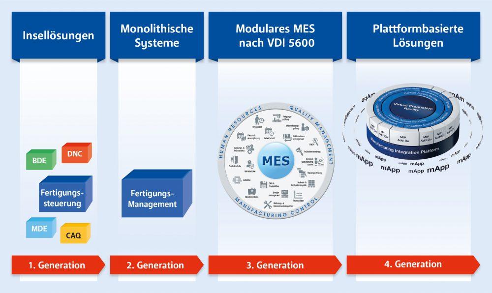 MIP | MES | MES-Plattform | MPDV