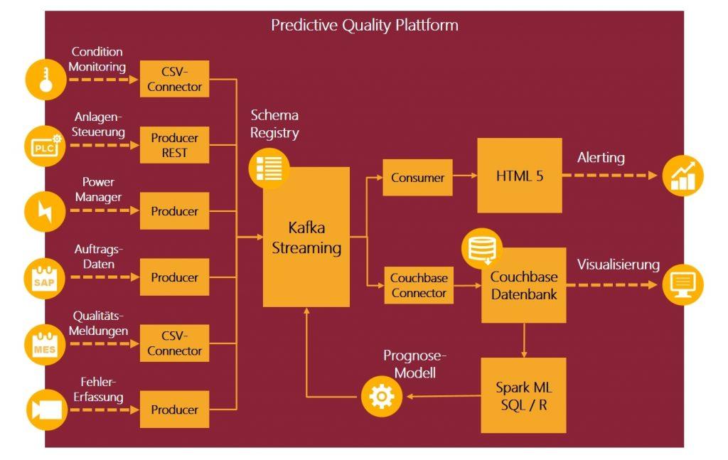 Schaubild: Big Data Architektur für die vorausschauende Qualitätssicherung