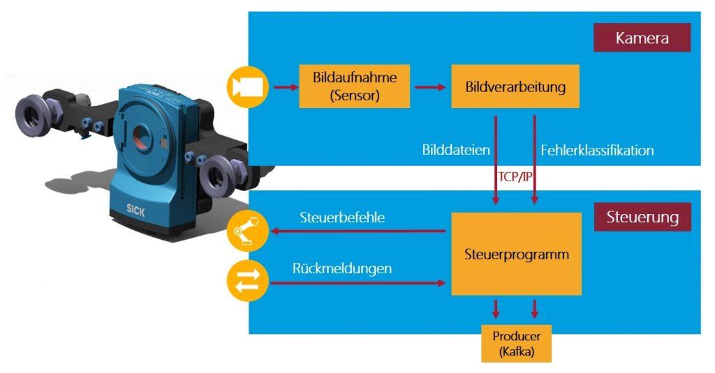 Schaubild: Anbindung einer Roboterprüfstation an die Predictive Quality Plattform