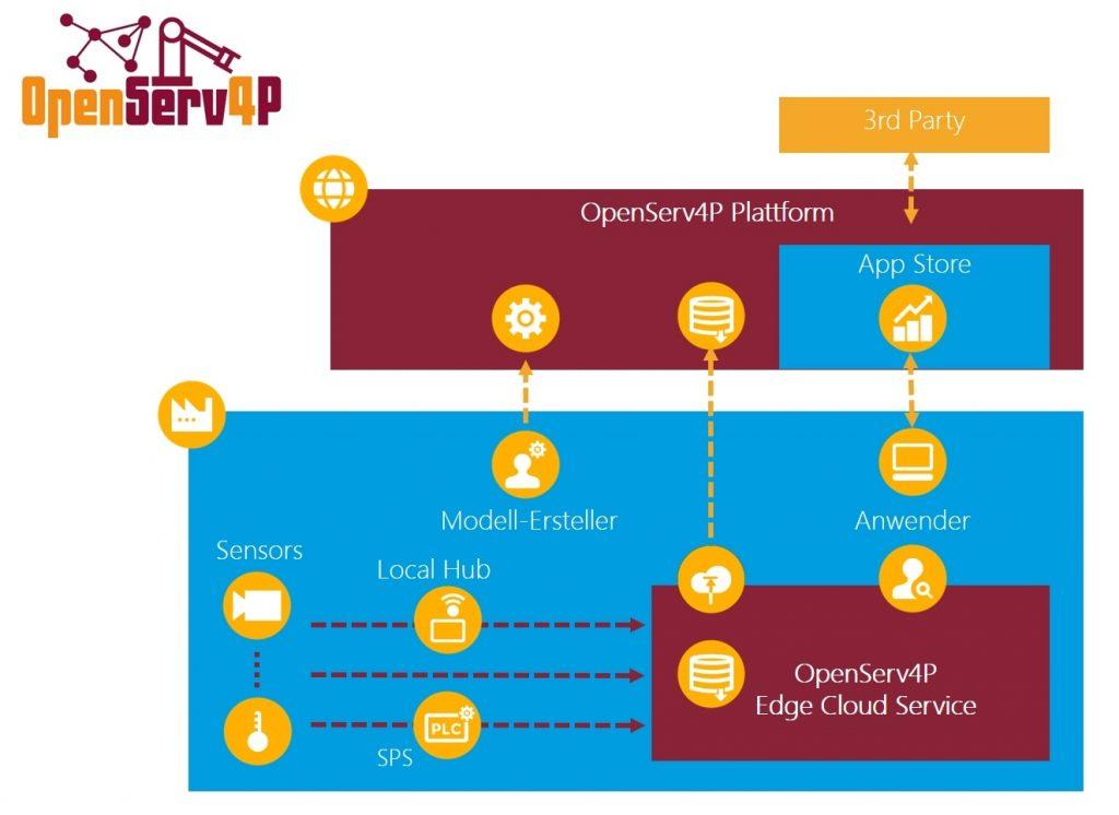 Schaubild: Plattform-Architektur für vorausschauenden Services in der Produktion