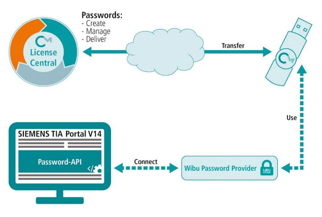 Wibu-Systems bietet abgesichertes Passwort-Management für das TIA Portal von Siemens.