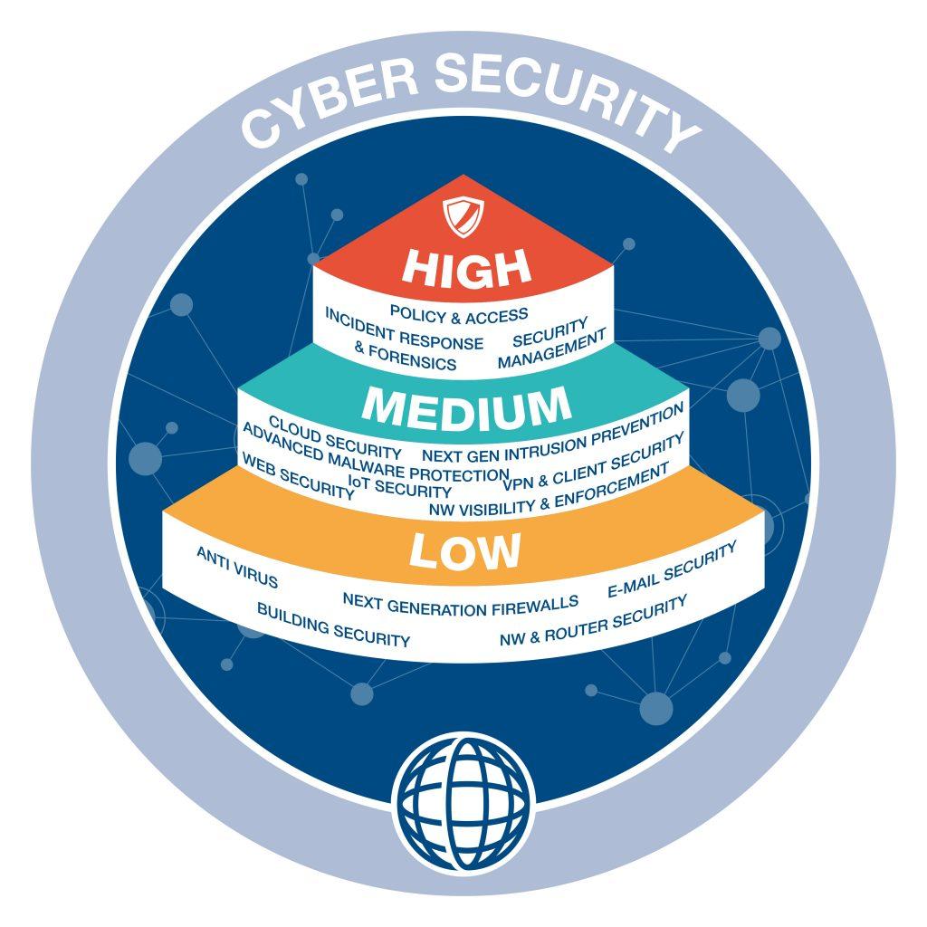 Ausgehend von einer detaillierten Status- und Bedarfsanalyse sollten Anwender ein dreistufiges IT-Sicherheitssystem mit Low-, Medium- und High-Security-Ebene errichten.