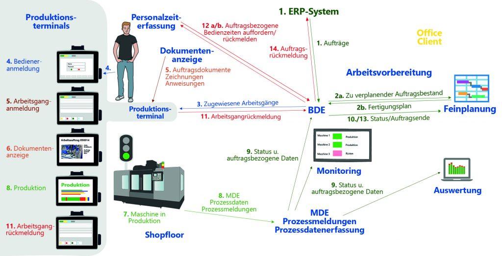 MES | MES-Lösung | Industrie 4.0 | BDE | MDE | Digitalisierung