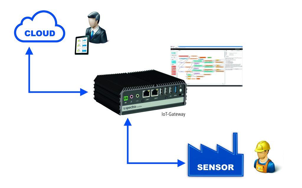 Per IoT-Gateway gelangen die Daten vom Sensor in die Cloud. (Schaubild)