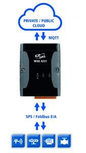 IoT-Gateways - IoT-Controller Wise-5231. Dieser kommuniziert per Modbus-RTU/TCP-Protokoll mit der SPS