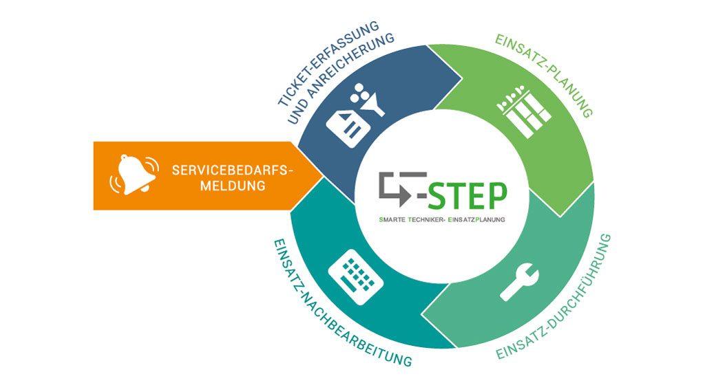 Plattform für Serviceprozesse - Vorausschauende Wartungautomatisiert und vernetzt