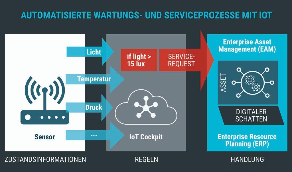 [IoT-Anwendung] Liefern Sensoren Daten über einen kritischen Zustand, werden mithilfe von Regelwerken Serviceanfragen ausgelöst. Diese werden im EAM & ERP verarbeitet.