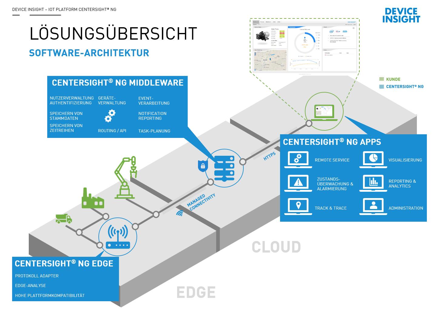 Di software architektur 04 2018 it production for Architektur software