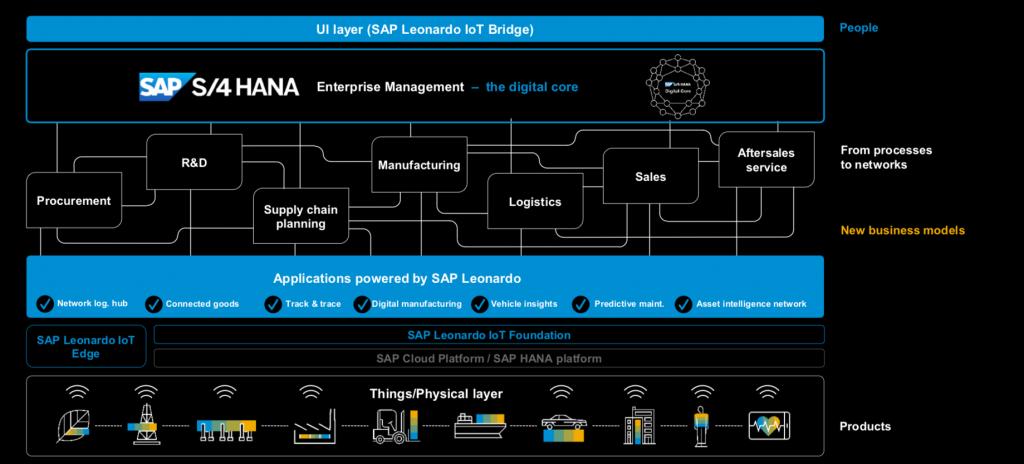 Das einer vernetzten Produktionsumgebung: Zu den Kernelementen zählen hier IoT-Lösungen wie SAP Leonardo und Business-Plattformen wie S/4Hana. (Bild: SAP Deutschland SE & Co. KG)