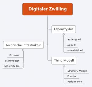 Asset Intelligence Network (AIN) - Der digitale Zwilling ist eine virtuelle Beschreibung über die Beschaffung, Funktionen und Prozesse von Dingen.