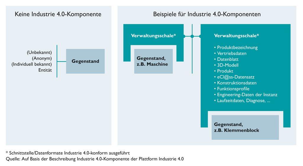 Grafik zu Industrie-4.0-Komponenten