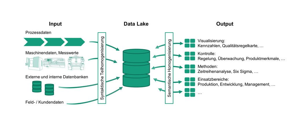 Big Data Analyse | Data Lake in der Produktion (Krauß et al. 2017)