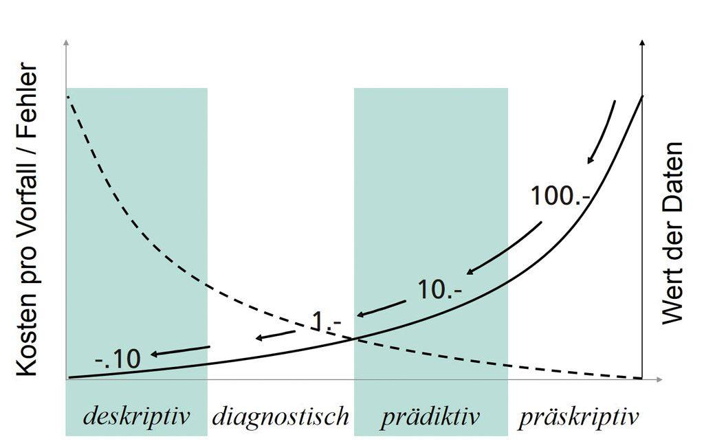 Big Data | Wert der Daten bei steigender Komplexität der Analyse
