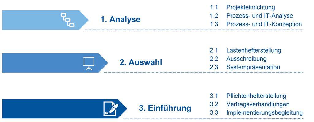 In drei Phasen zum ME-System