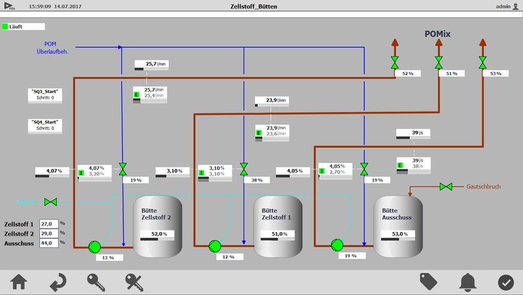 Visualisierung der Steuerung von drei Lagerbütten bei Reflex: Der Bediener regelt darüber das gewünschte Verhältnis, das zum Mischbehälter (POMix) gepumpt werden soll, sowie die Konsistenz des Stoffs durch Zugabe von Verdünnungswasser.