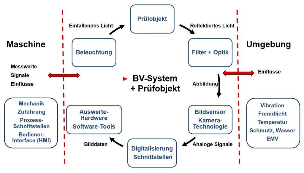 Industrielle Bildverarbeitung - Einflüsse auf die Auswahl eines Bildverarbeitungssystems