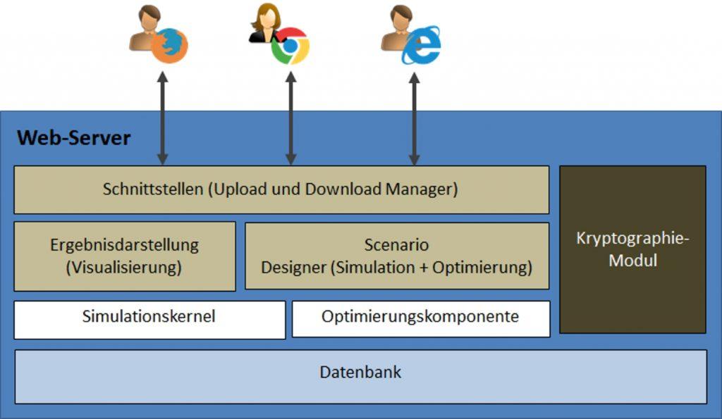 SCM | Simulation | Simplan | Lieferkette | Kollaborative Materialflusssimulation | Die Projektbeteiligten entschieden sich für eine Cloud-Architektur, in der alle Daten individuell verschlüsselt in einer Datenbank abgelegt werden.