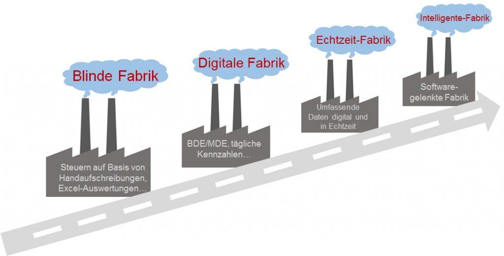 MES | Die Cosmino AG begleitet zahlreiche Industriebetriebe auf ihrem Weg zur Intelligenten Fabrik.