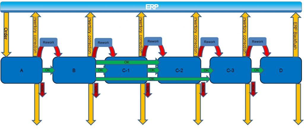 Cosmino MES Plus lenkt Bauteile durch den Herstellungsprozess. Weichen für Varianten und Nacharbeiten sind hier ebenso definiert wie Teilfertigmeldungen an das ERP-System.
