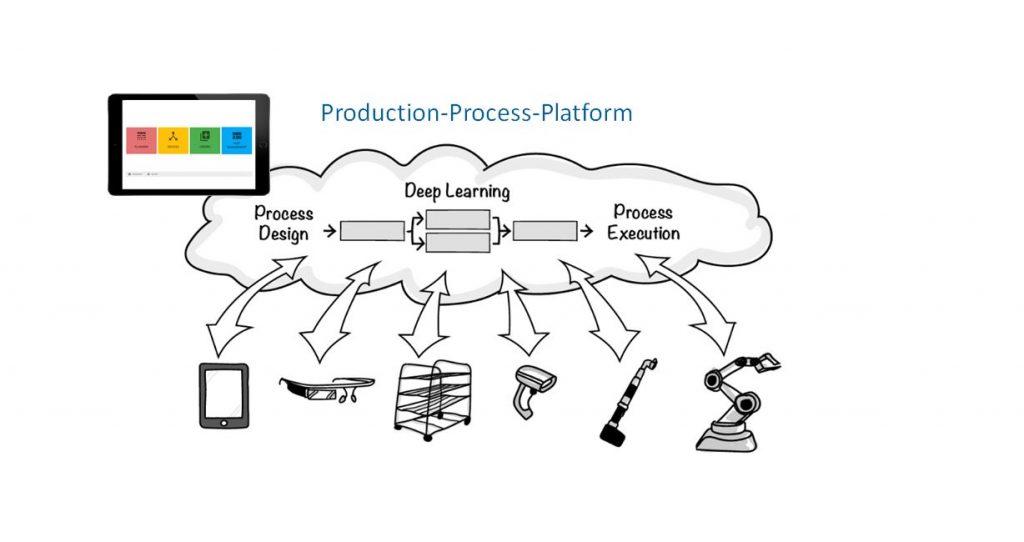 Die Plattform IP/1 unterstützt die Erstellung eines digitalen Echtzeitbildes der Produktions- und Logistikprozesse. (Bild: Nextlap GmbH)