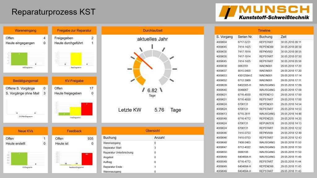 Eine Visualisierung mit zwei verschiedenen Screens lässt sich schon in einem Tag bereitstellen. | Bild: Munsch Kunststoff-Schweißtechnik GmbH