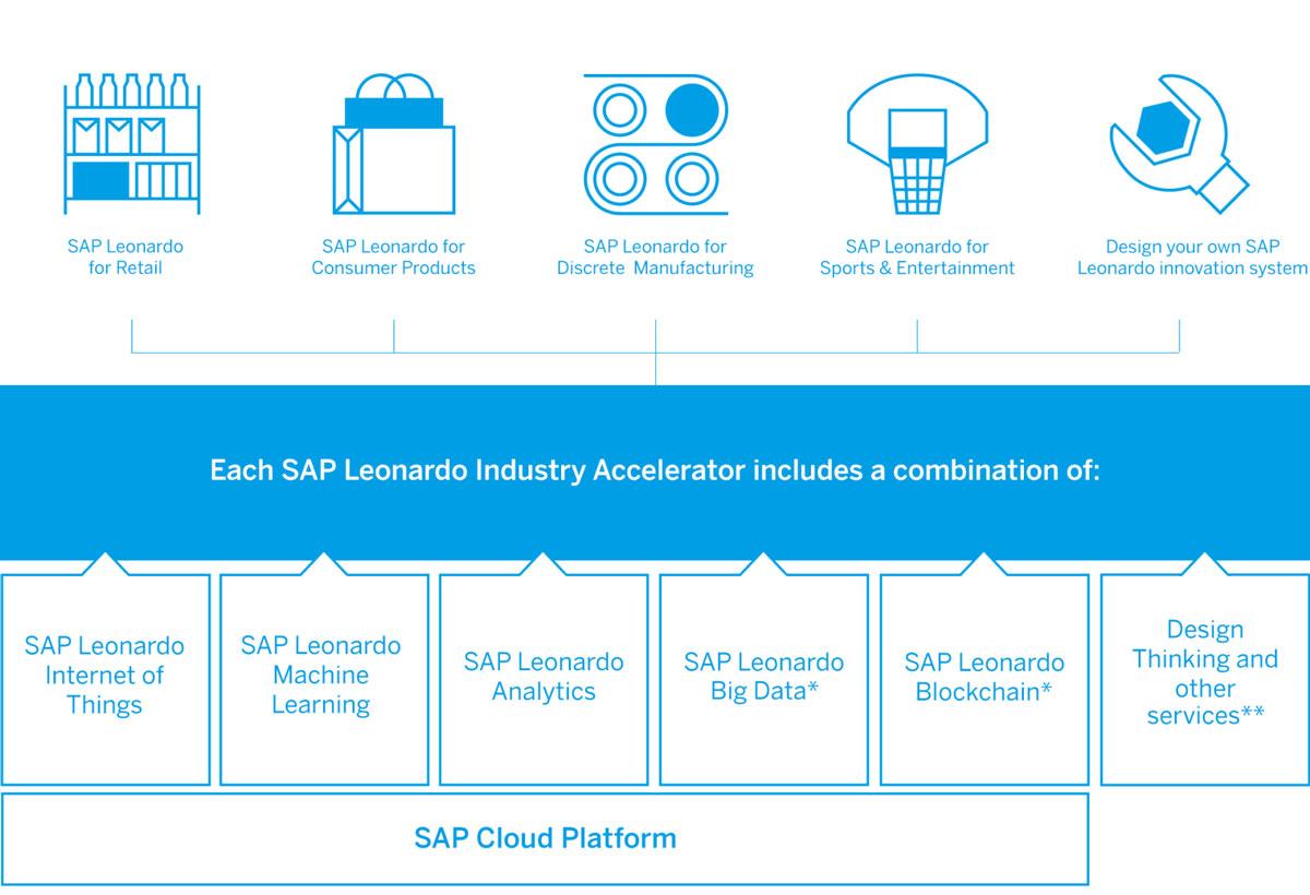 SAP Leonardo stellt Bausteine für unterschiedliche IoT-Anwendungsfelder bereit, etwa für die Fertigung und den Handel.