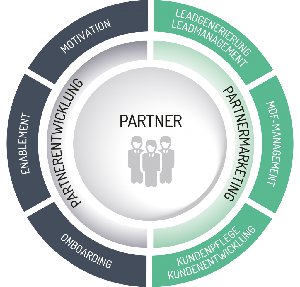 Channel Opportunity Management - Anreize für den externen Vertrieb