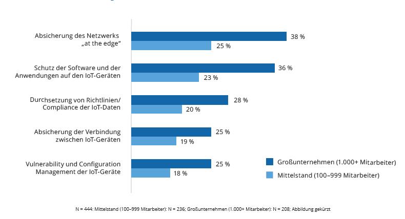 Eine IoT-Anwendung ohne Datensicherheit ergibt wenig Sinn. ICC hat untersucht, mit welchen Mitteln mittlere und große Unternehmen ihre Applikationen absichern. (Bild: Dassault Systemes Deutschland GmbH)