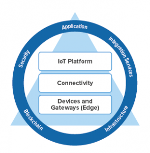 Komponenten einer IoT-Anwendung (Bild: Dassault Systemes Deutschland GmbH)