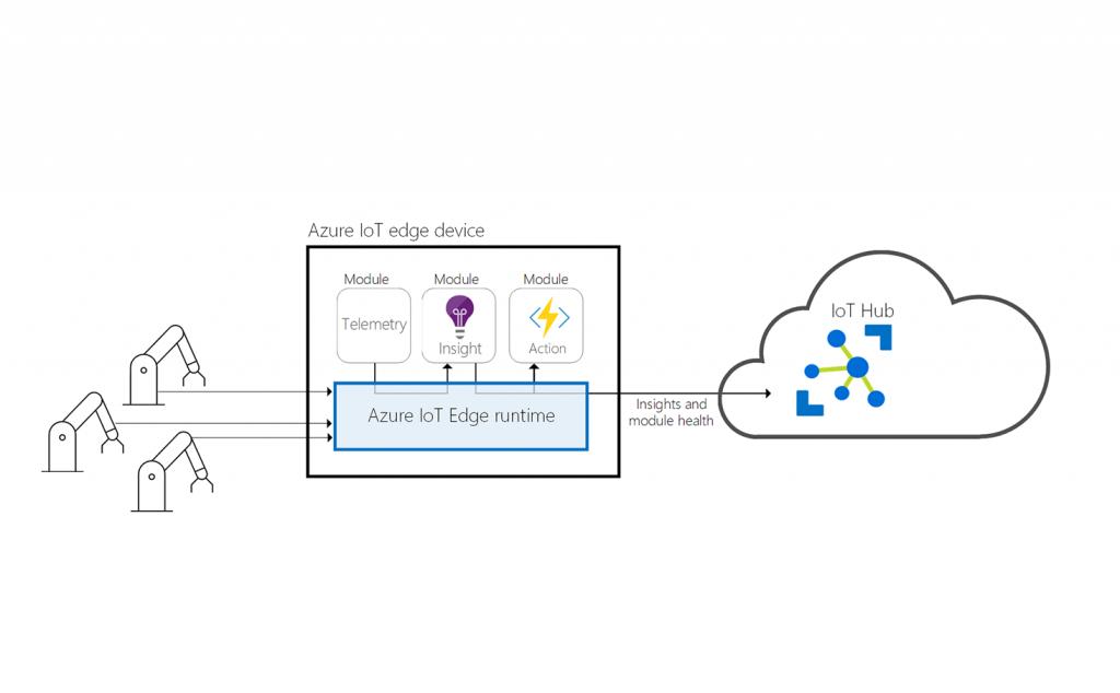 Für den Einsatz von Azure IoT Edge braucht man die Azure IoT Edge Runtime, den Azure IoT Hub sowie die Edge-Module selbst (Bild: Microsoft GmbH)