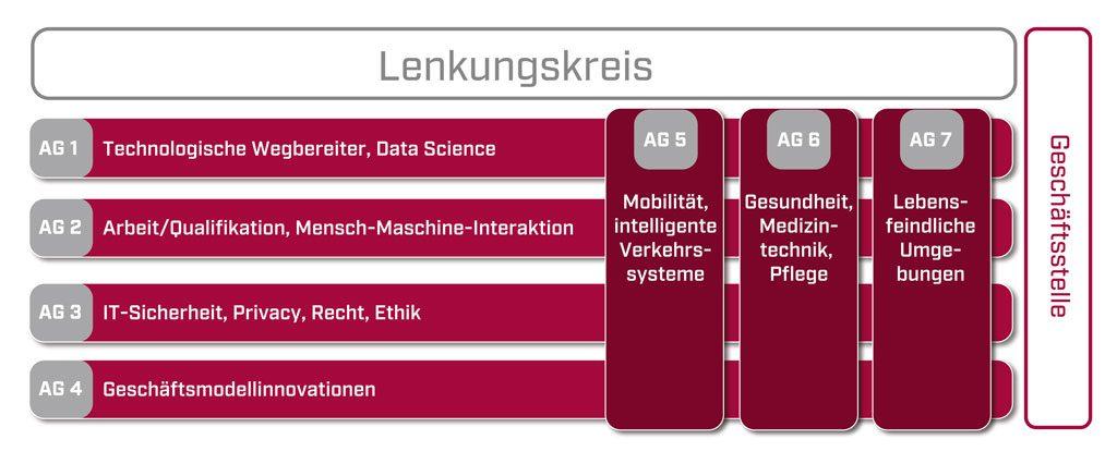 Plattform Lernende Systeme KI-Wissen ausbauen, den Einstieg nicht verpassen