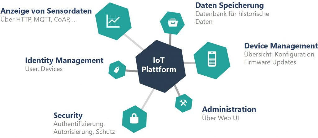 Systemauswahl - Mit Methode und Toolsetzur IoT-Plattform