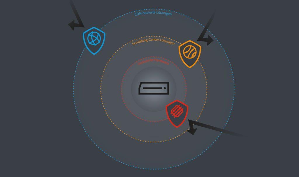 IT-Sicherheit und Internet-Traffic - Schutz vor DDoS-Attacken | Je nach Lösungstyp findet die Mitigation an weltweit verteilten Knotenpunkten, in einem Scrubbing Center oder direkt im Rechenzentrum statt.