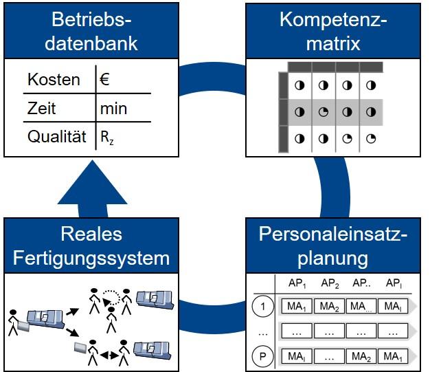 Informationskreislauf der kompetenzorientierten Personaleinsatzplanung (Bild: Fauser AG)