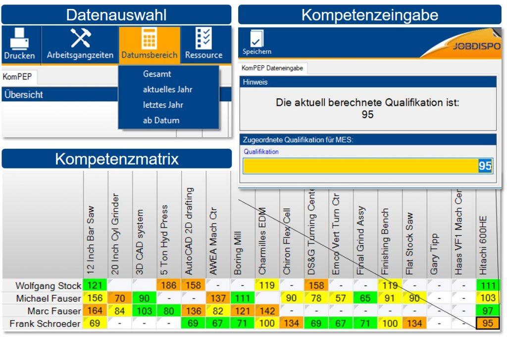 Funktionen und Ansichten des Kompetenzmatrix Plugins (Bild: Fauser AG)