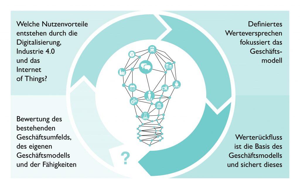 Neue Geschäftsmodelle - Die digitale Transformation soll Unternehmen dazu befähigen, einen kontinuierlichen Prozess der Geschäftsmodellentwicklung auf Basis digitaler Wertschöpfungsketten umzusetzen. (Bild: Phoenix Contact Deutschland GmbH)