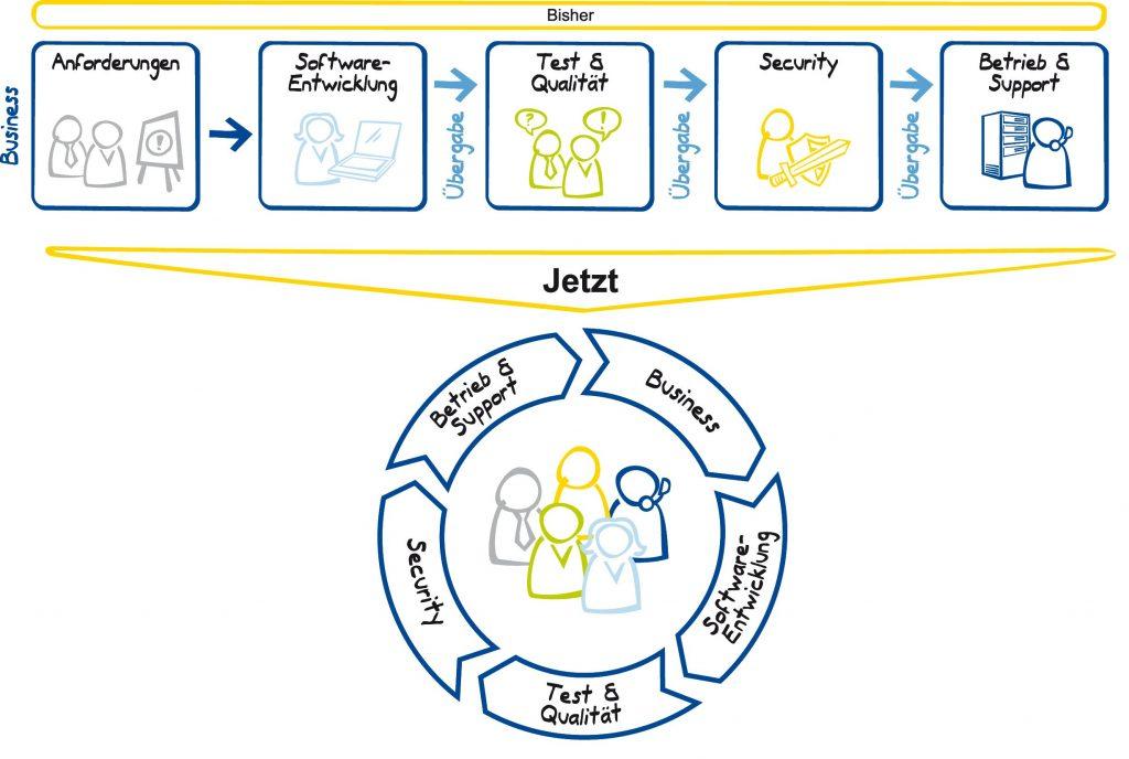 DevOps und das Industrial IoT