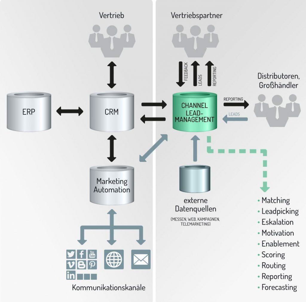 Was Marketing Automation Tools für die Leadentwicklung leisten, tun Opportunity-Management Tools für den indirekten Vertrieb. Eine Opportunity-Management-Lösung soll sicherstellen, dass der interne Vertrieb direkt mit den externen Partnern zusammenarbeiten kann.