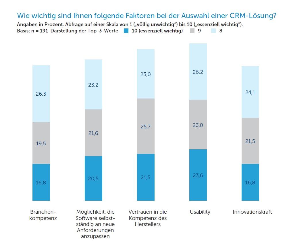 Marktforschung/Studie Faktoren Auswahl CRM-Lösung