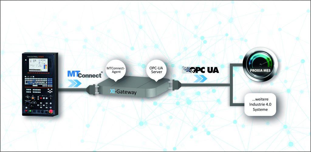 Mit dem Gateway lassen sich Maschinen per OPC UA verbinden, die das Protokoll selbst nicht unterstützen. (Bild: Proxia Software AG)