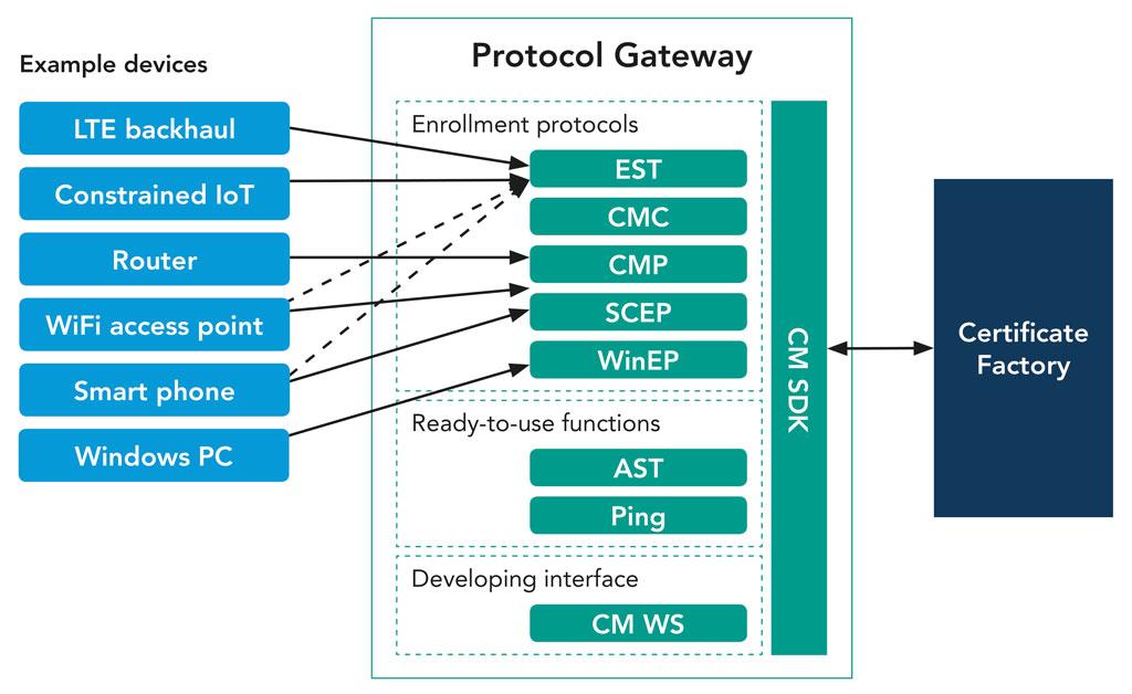 Public Key Infrastructure: Sichere Protokolle auchfür kleine IoT-Geräte