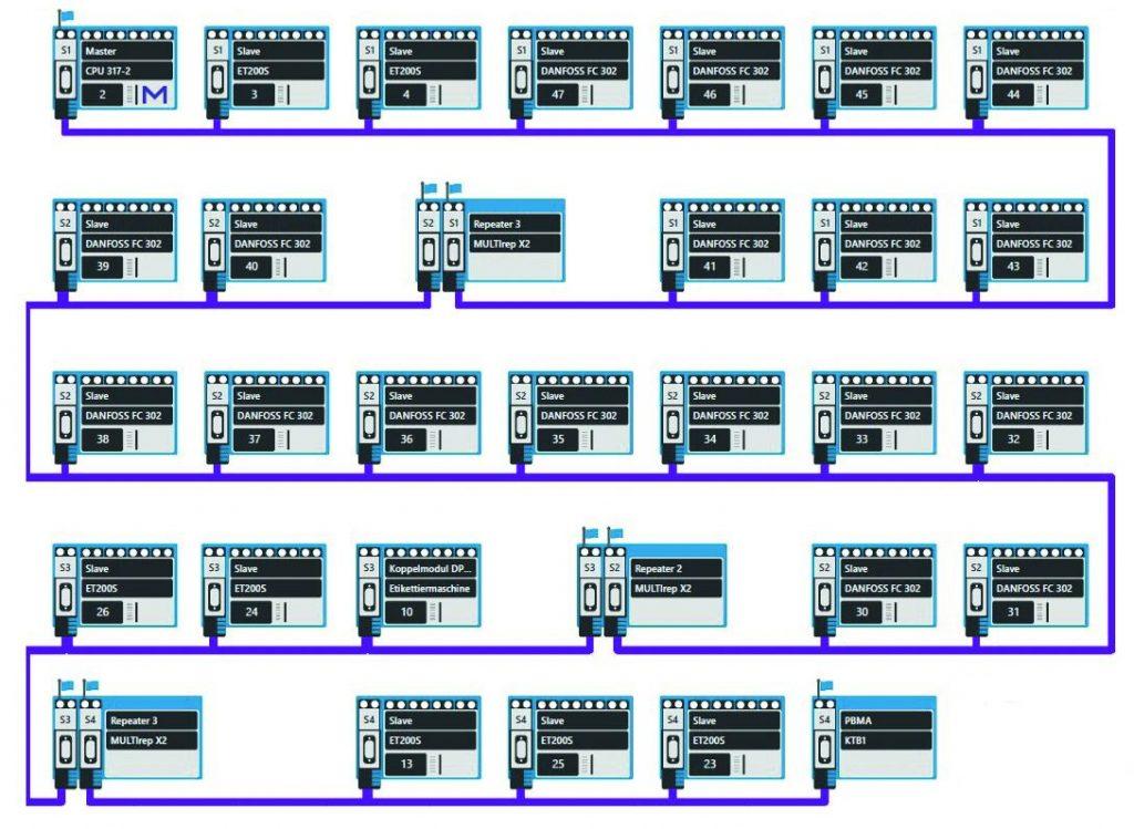 Ein Topologieplan einer Profibus-Installation erleichtert die Orientierung im Netzwerk - sofern er aktuell ist. (Bild: Indu-Sol GmbH)