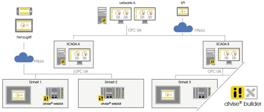 Kaskadierte Architektur einer Scada-Applikation (Bild: Certec EDV GmbH)